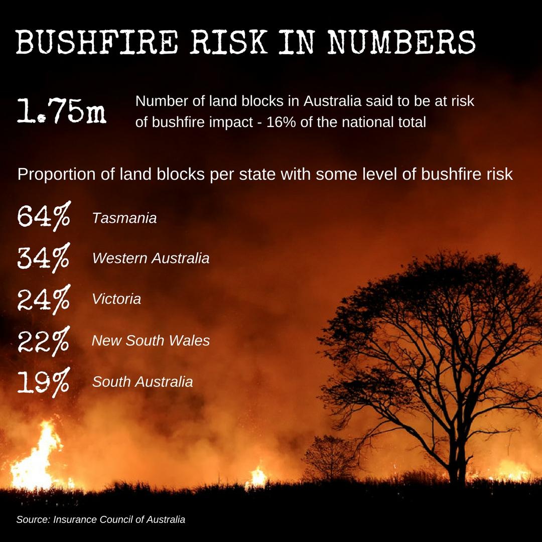 bushfire risk